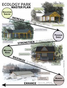Final Ecology Park Master Plan
