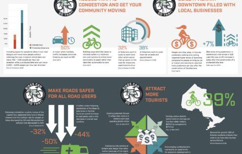 GreenUP's #BikesCanDoThat Series!