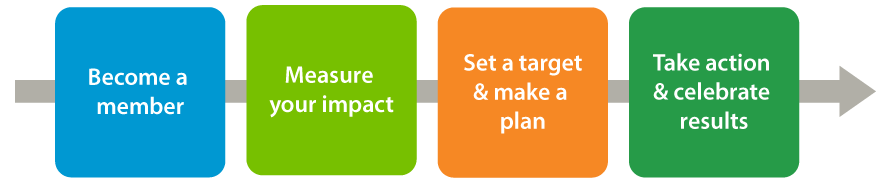 Green Economy Canada membership stages. Starts with becoming a member, then measuring your impact, the setting a target and making a plan, and taking action and celebrating results.